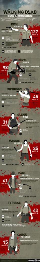 The-Walking-Dead-Guns-and-Ammunition-470x3029